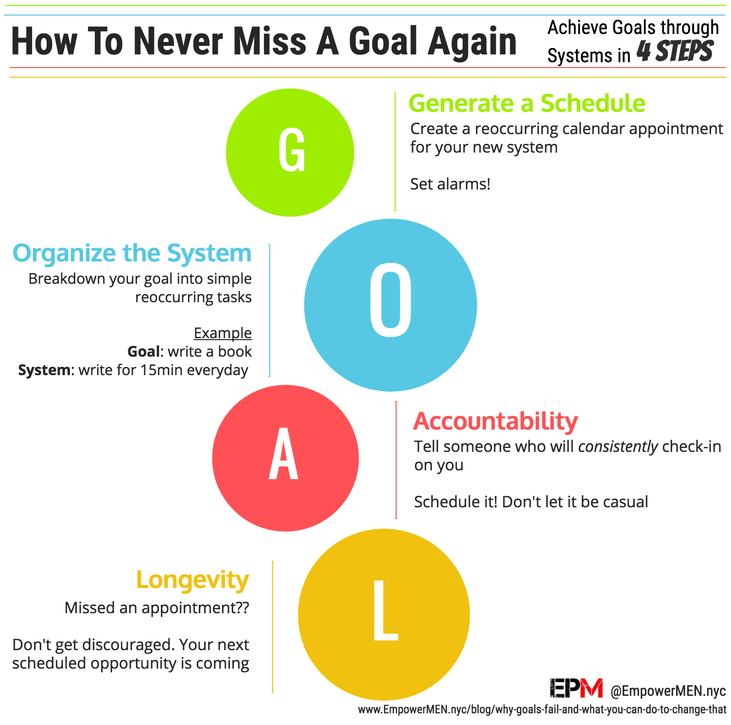 Never Miss Goals Again | EmpowerMEN Infographic